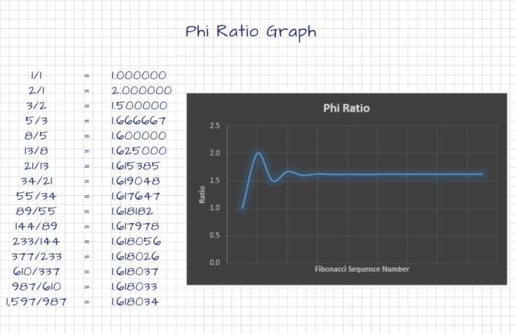 Phi Ratio Graph